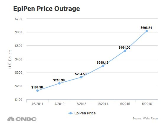 CNBC chart on EpiPen costs